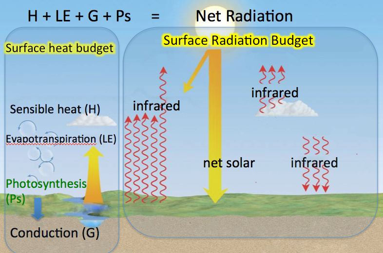 Graphic comparing surface heat and radiation budget concepts