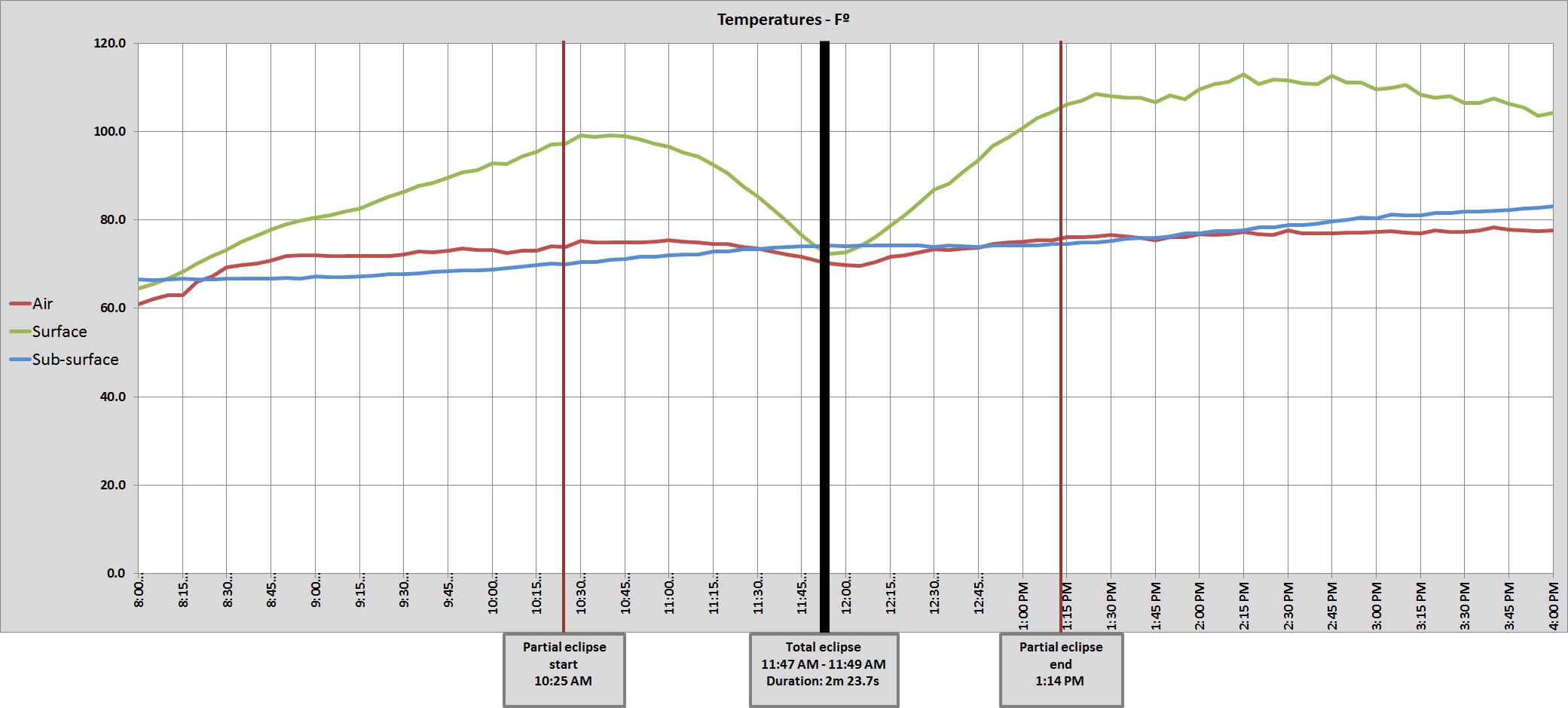 Graph of Harrison, NE air temperatures