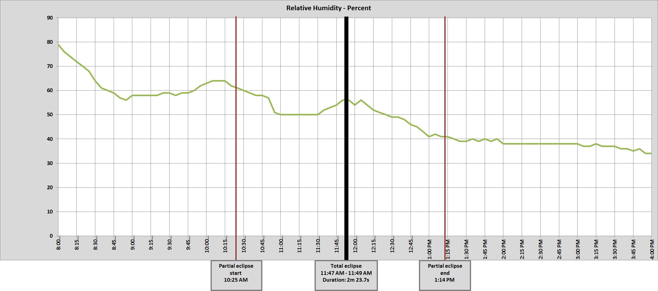 Graph of Harrison, NE relative humidity