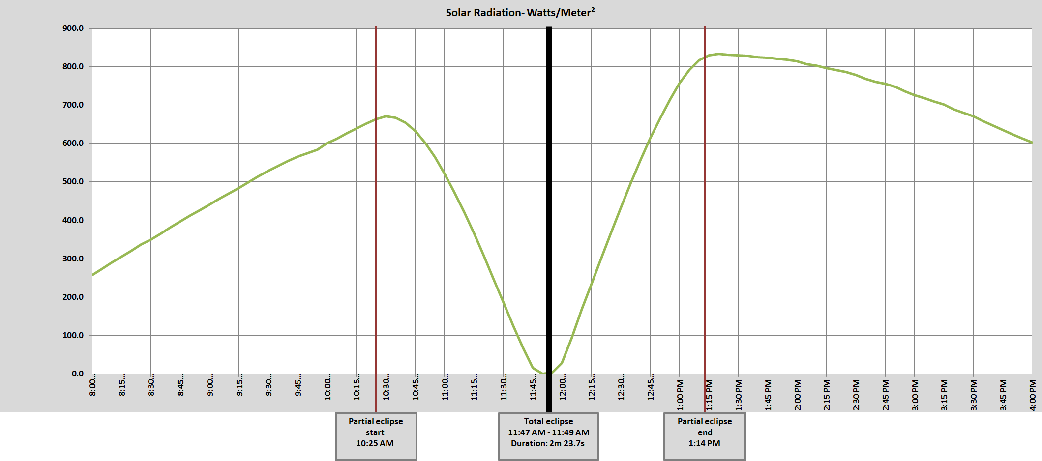 Graph of Harrison, NE solar radiation