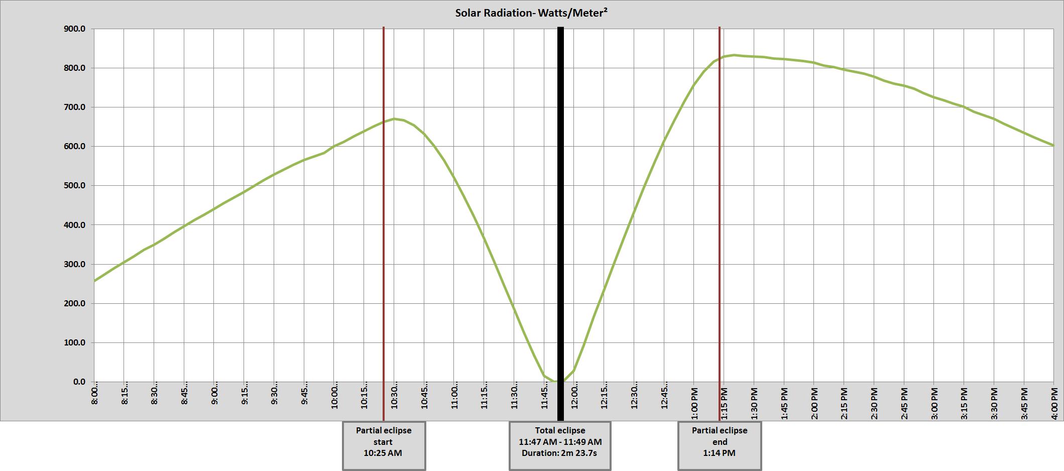 Graph of Harrison, NE solar radiation