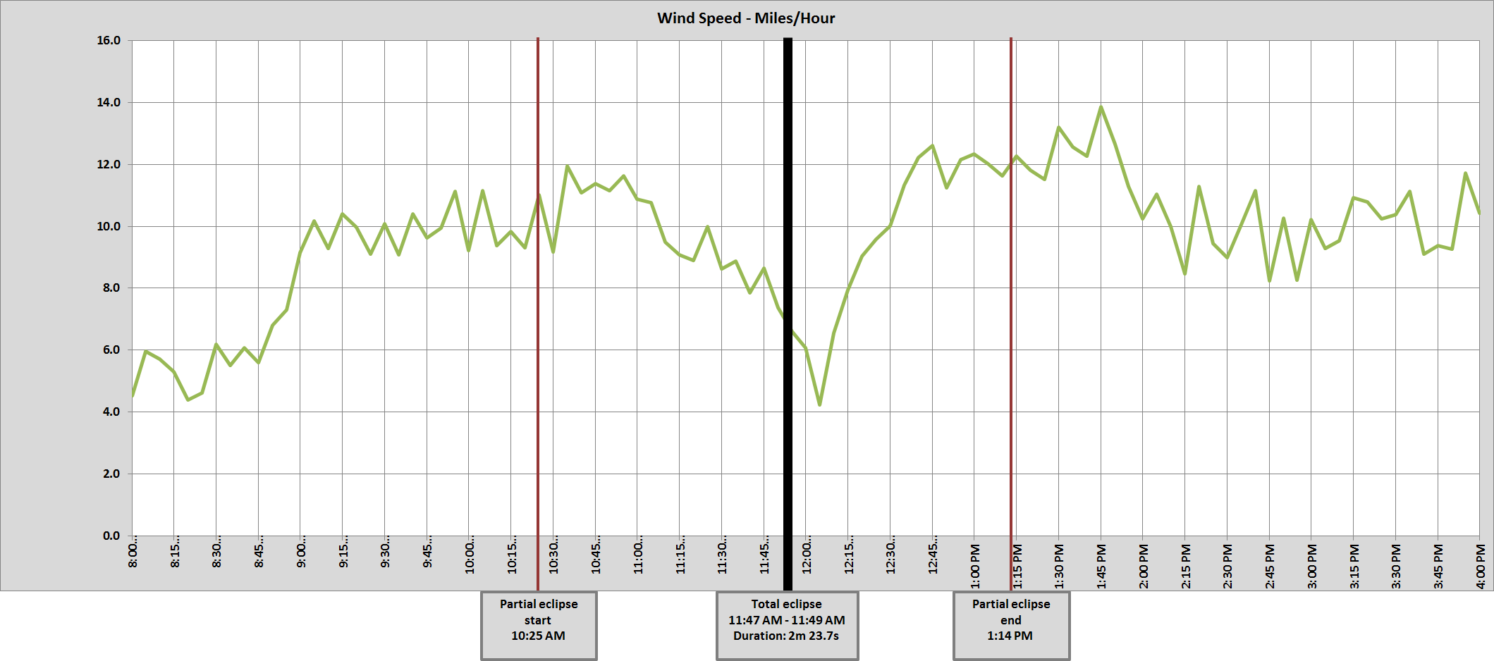 Graph of Harrison, NE wind speed
