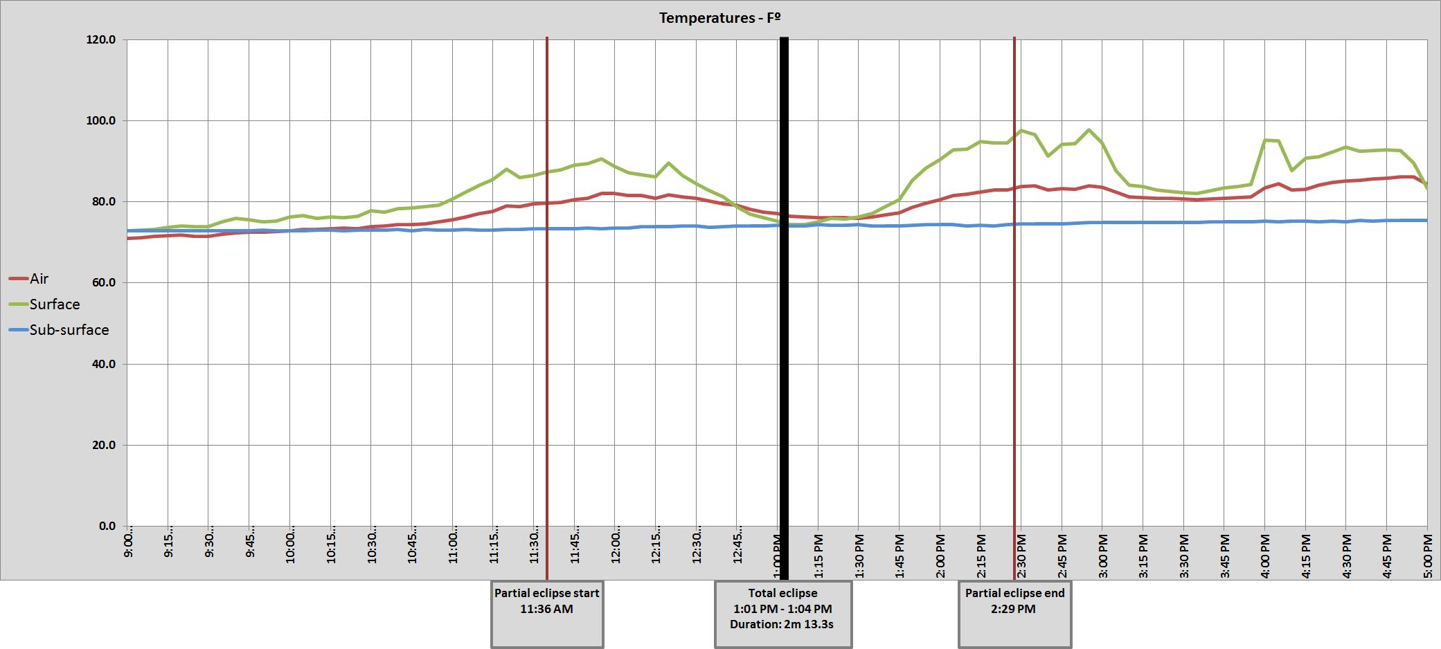 Graph of NE Lincoln 11 SW air temperatures