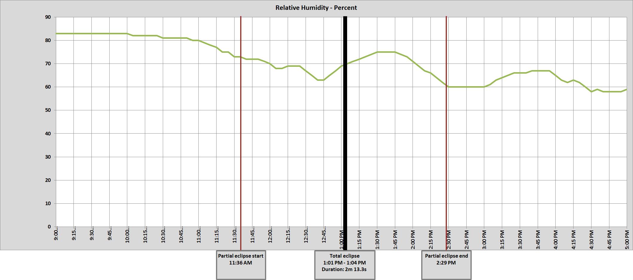 Graph of NE Lincoln 11 SW relative humidity