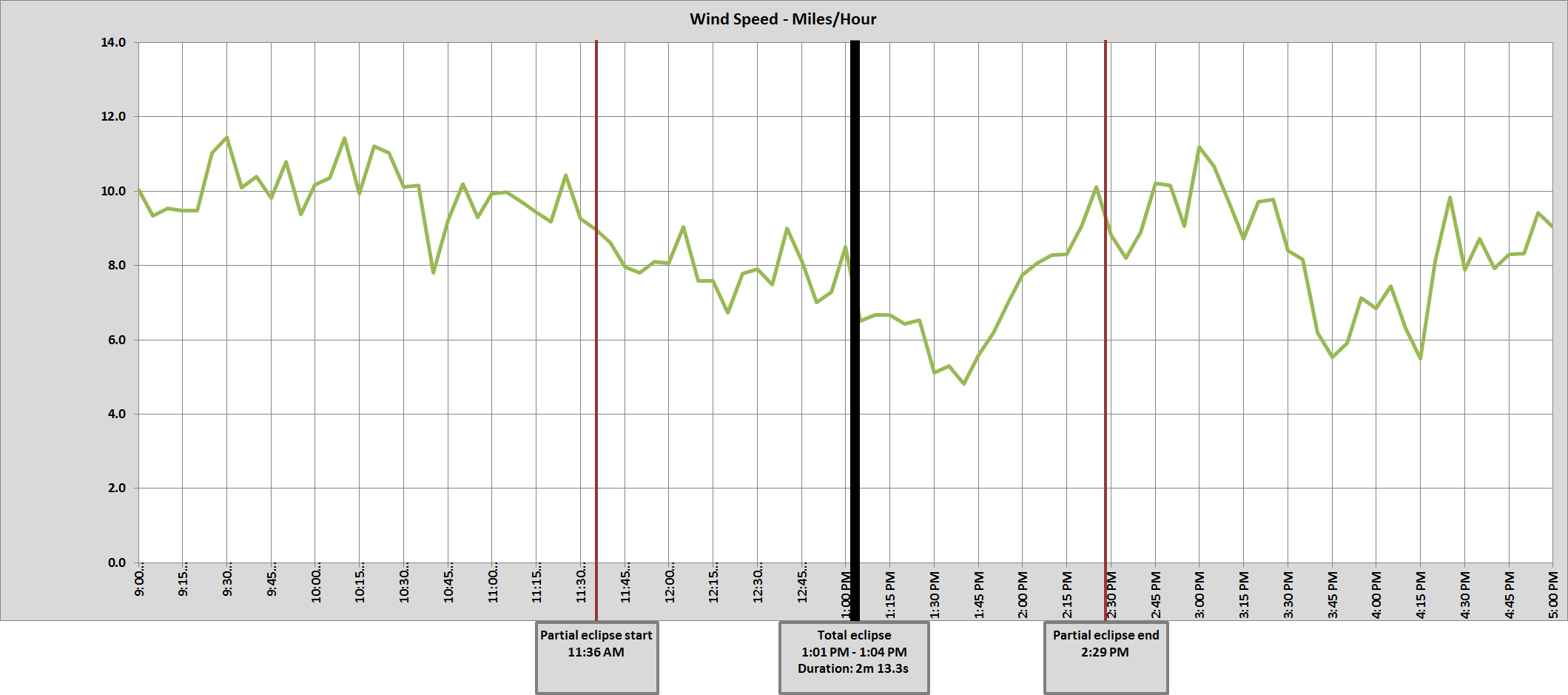 Graph of NE Lincoln 11 SW wind speed