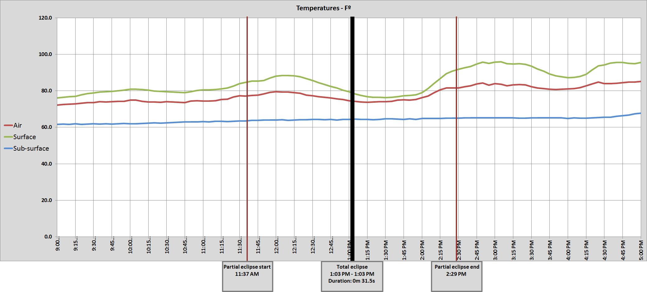 Graph of NE Lincoln  8 ENE air temperatures