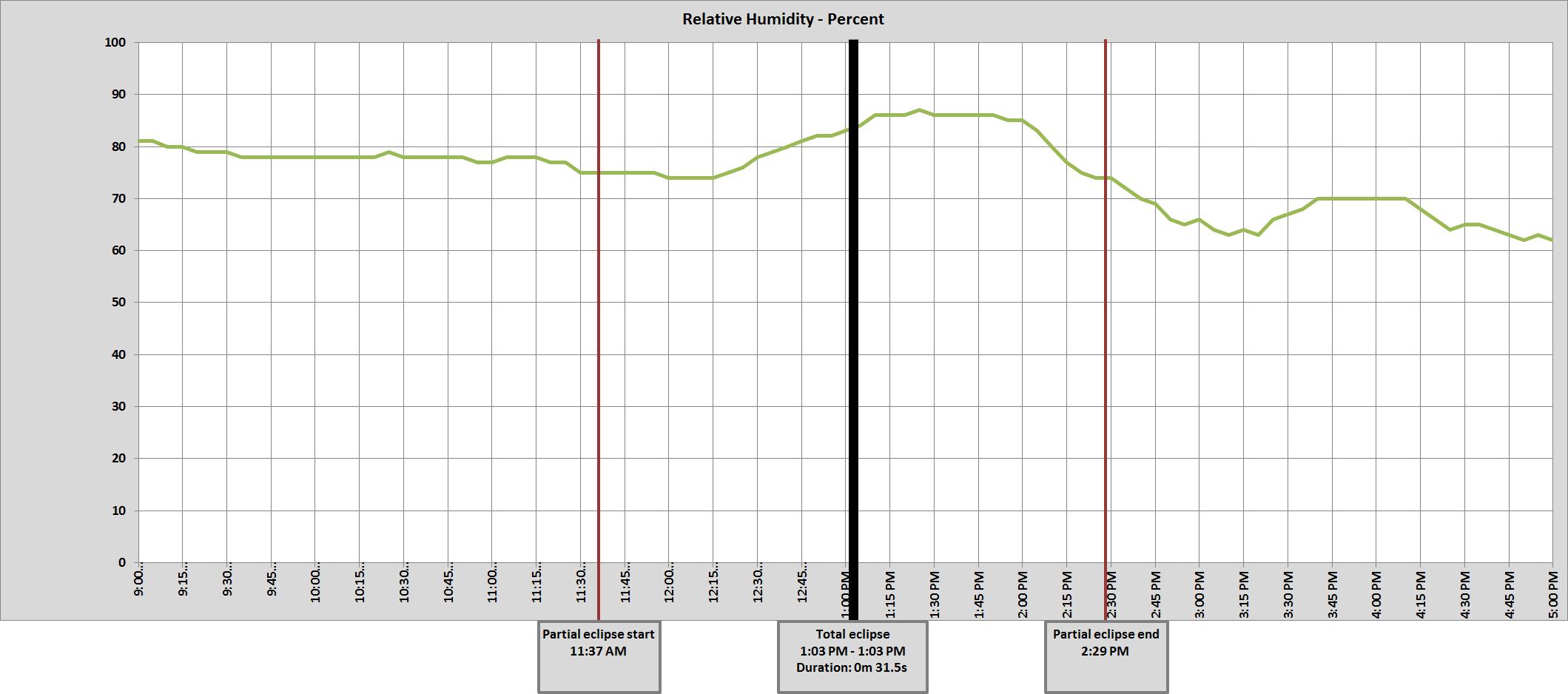 Graph of NE Lincoln  8 ENE relative humidity