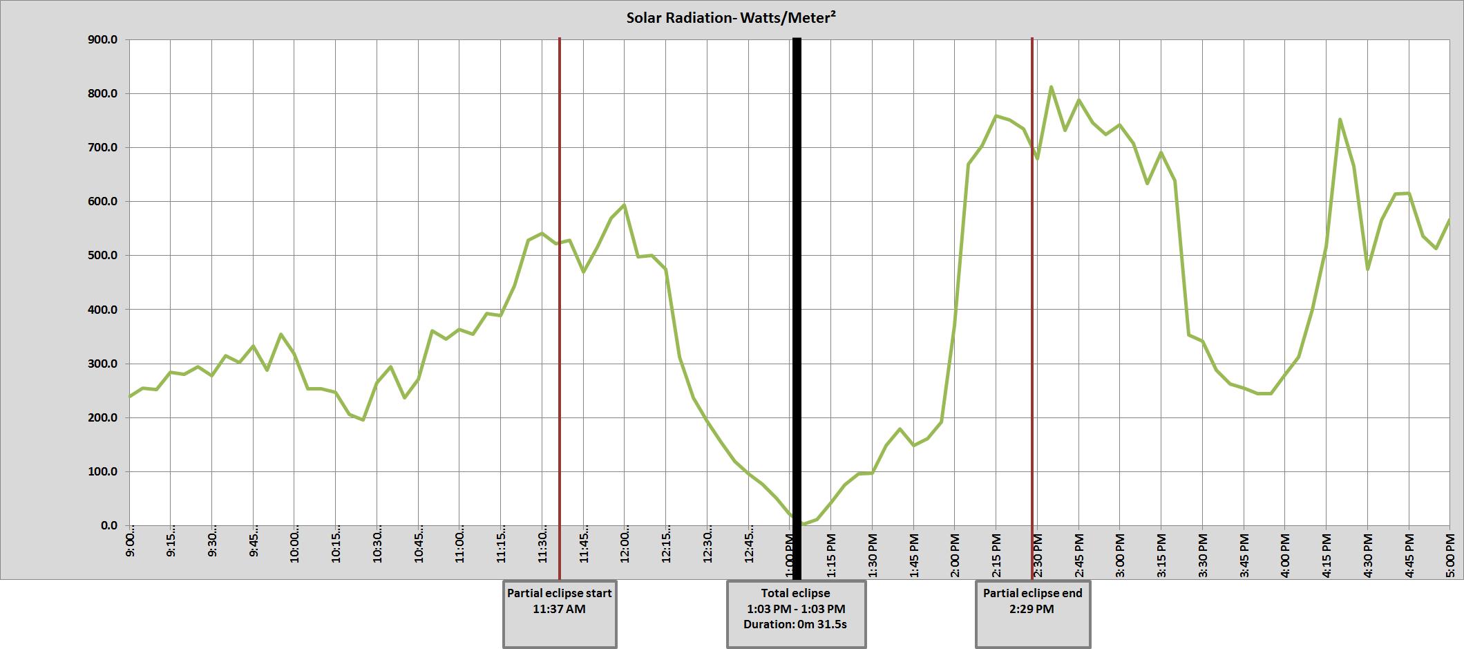 Graph of NE Lincoln  8 ENE solar radiation