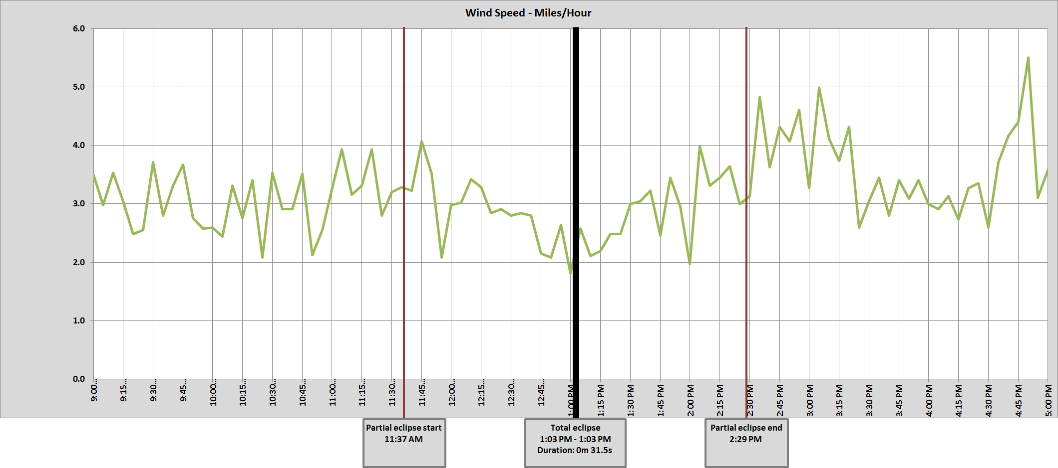 Graph of NE Lincoln  8 ENE wind speed