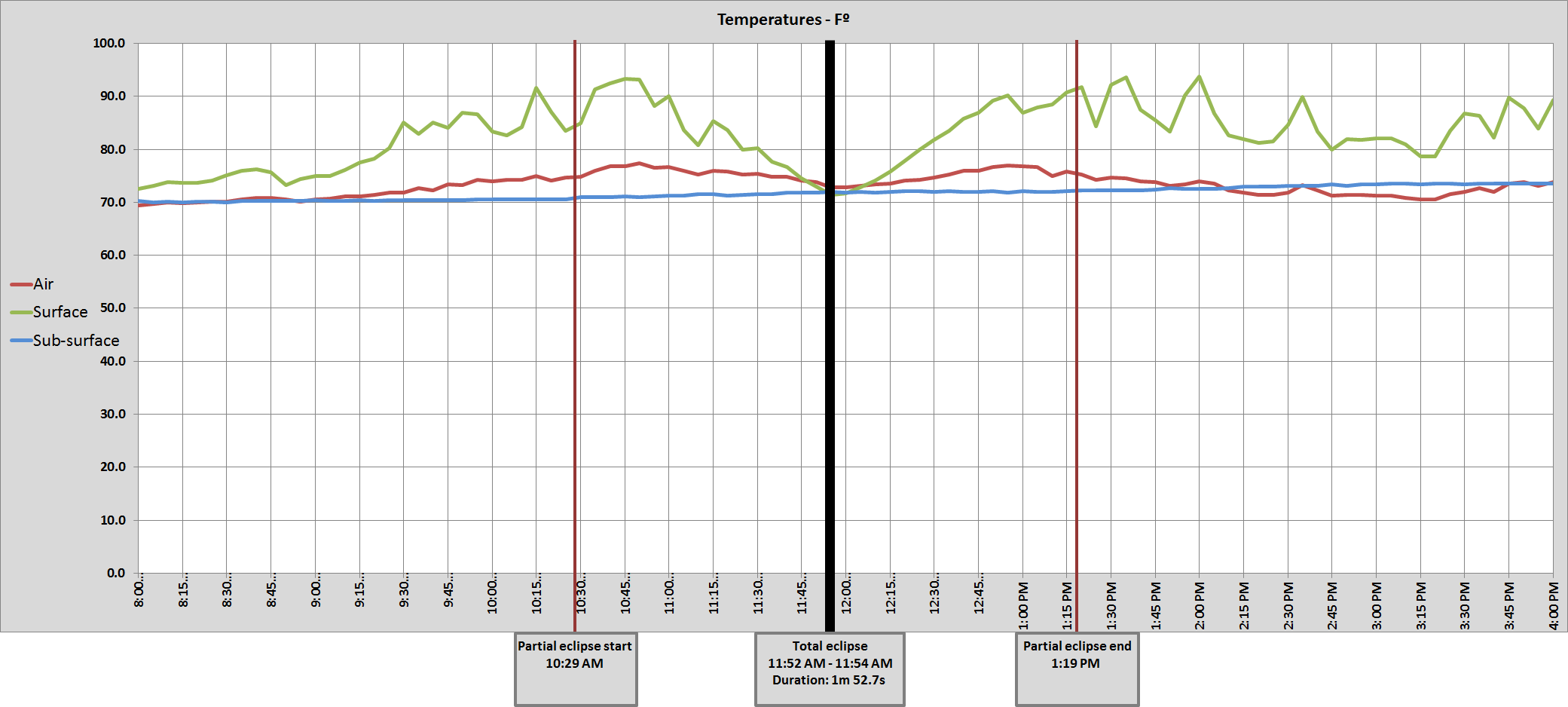 Graph of Whitman, NE air temperatures