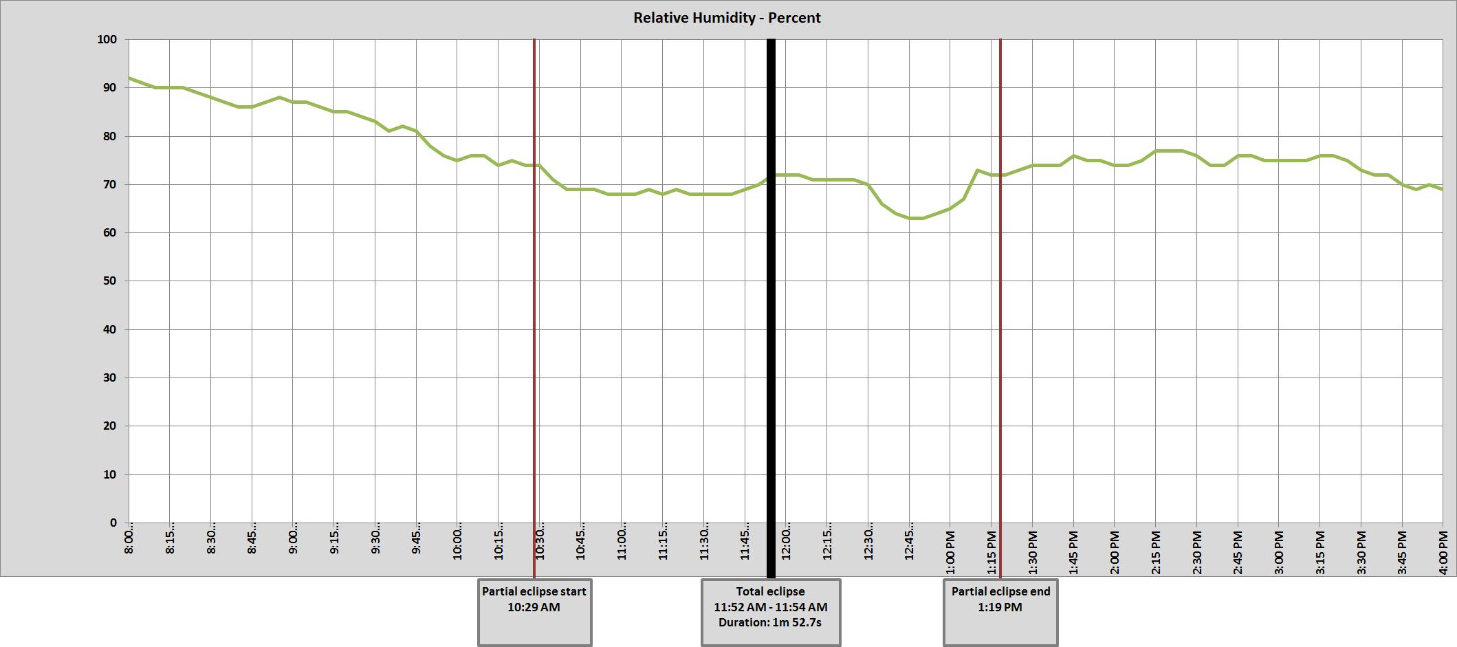 Graph of Whitman, NE relative humidity