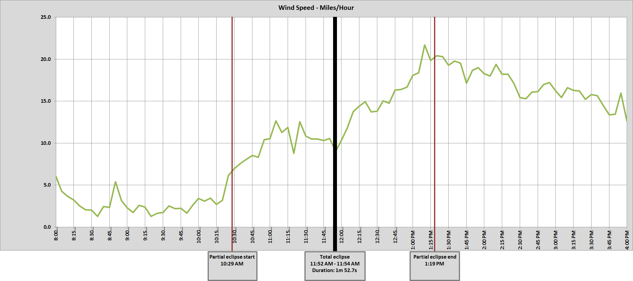 Graph of Whitman, NE wind speed