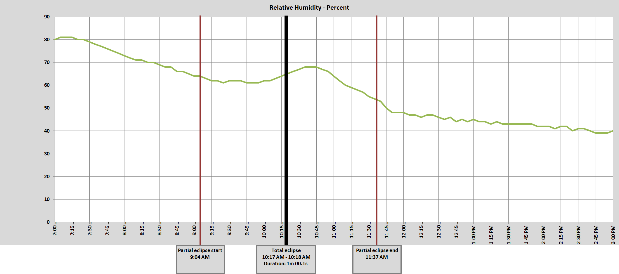Graph of Corvallis, OR relative humidity