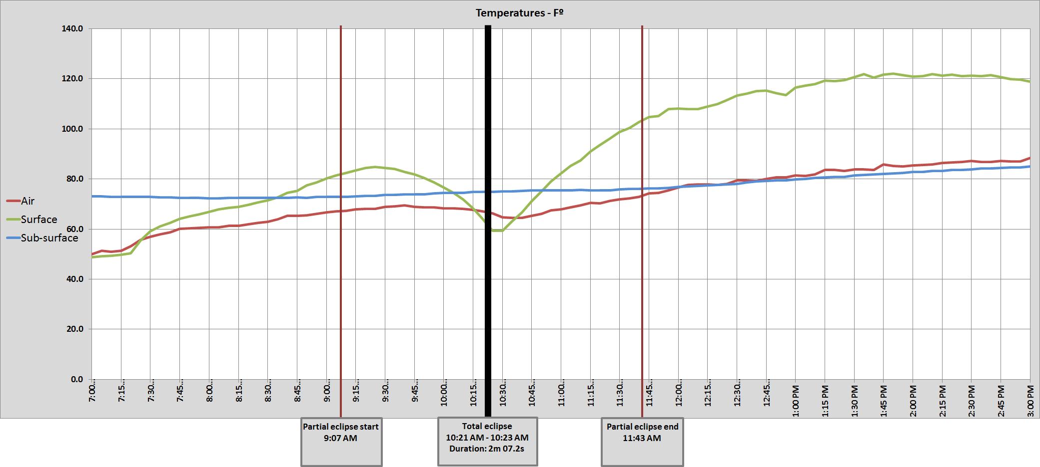 Graph of John Day, OR air temperatures