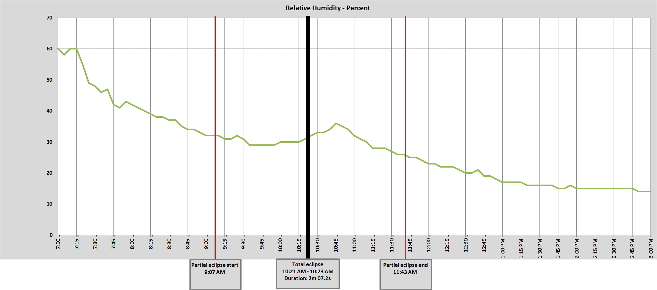 Graph of John Day, OR relative humidity