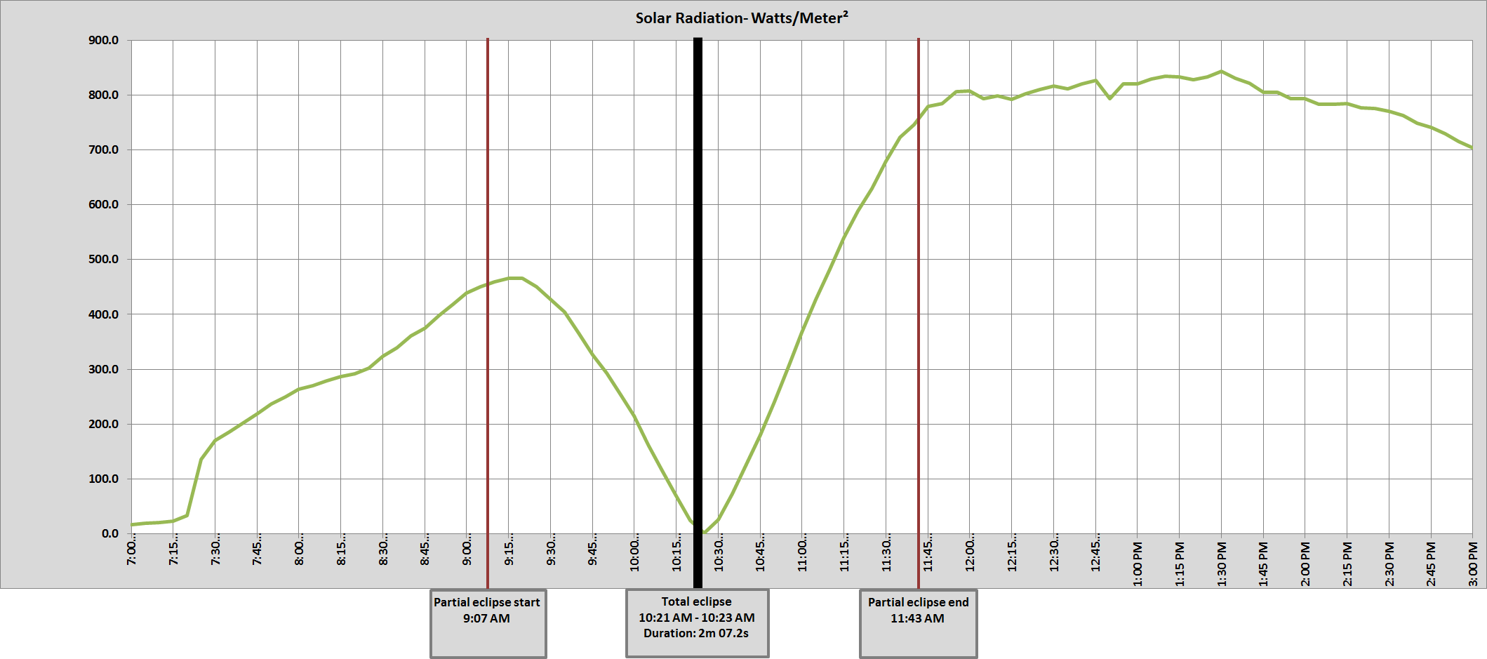 Graph of John Day, OR solar radiation