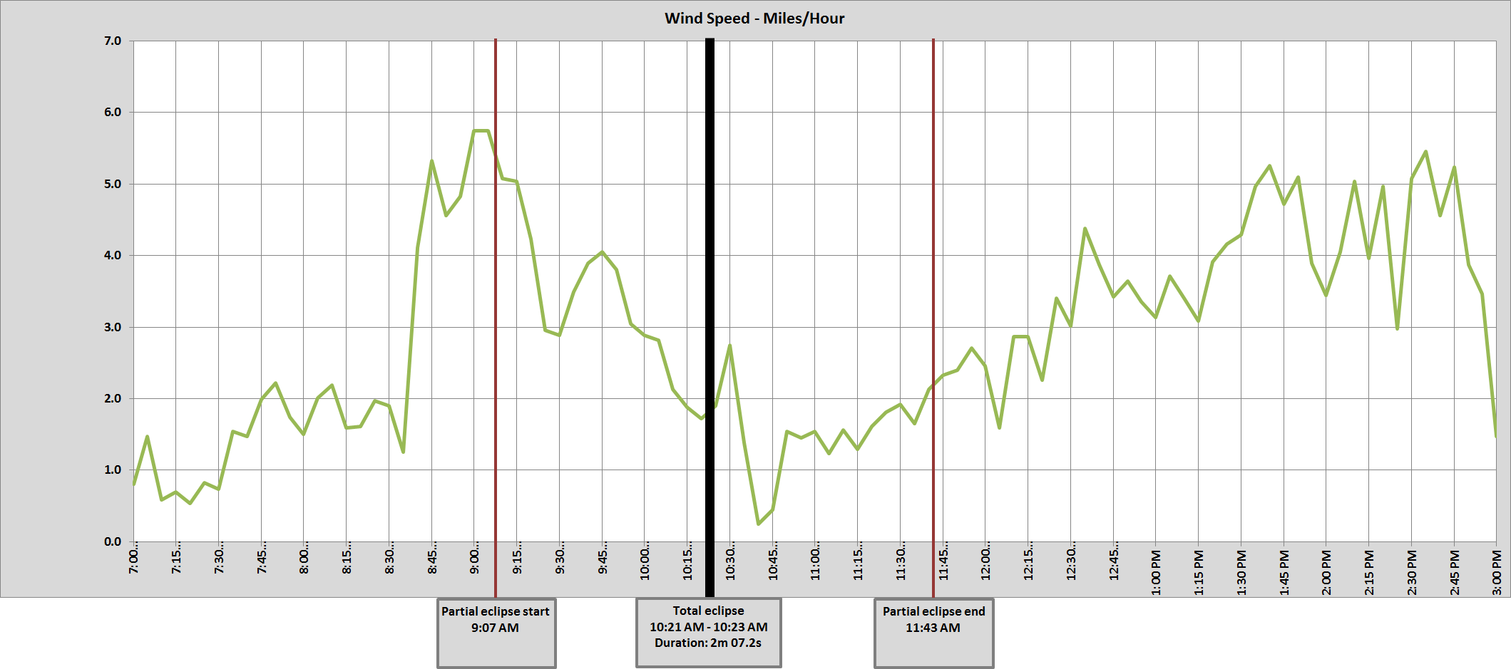 Graph of John Day, OR wind speed