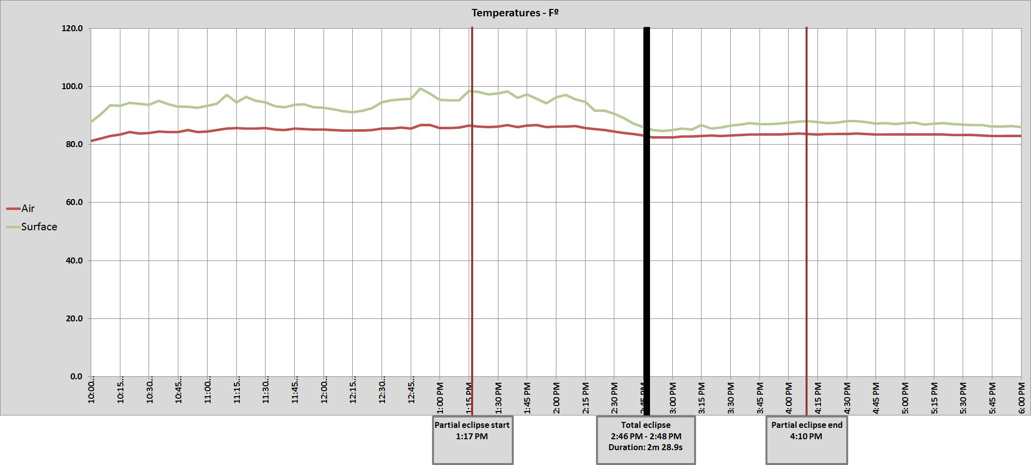 Graph of McClellanville, SC air temperatures