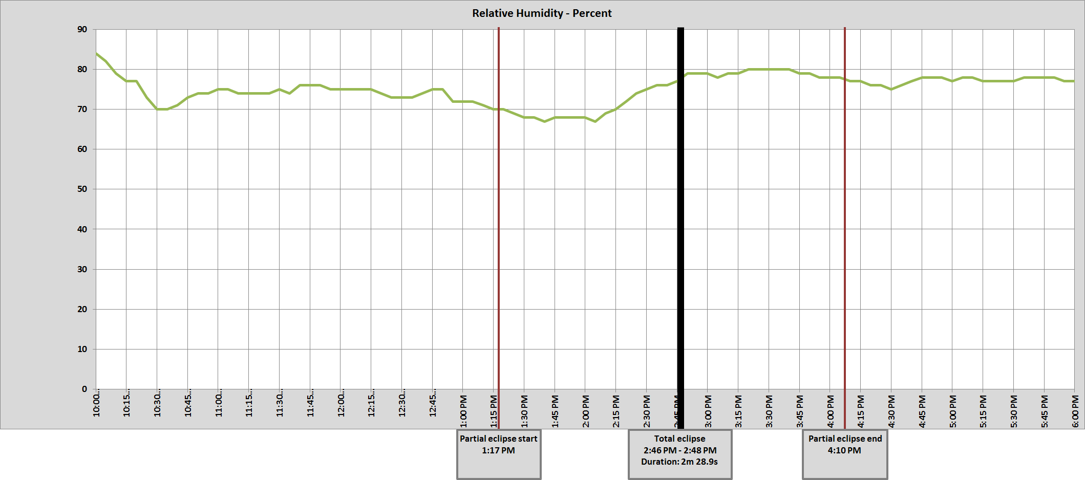 Graph of McClellanville, SC relative humidity