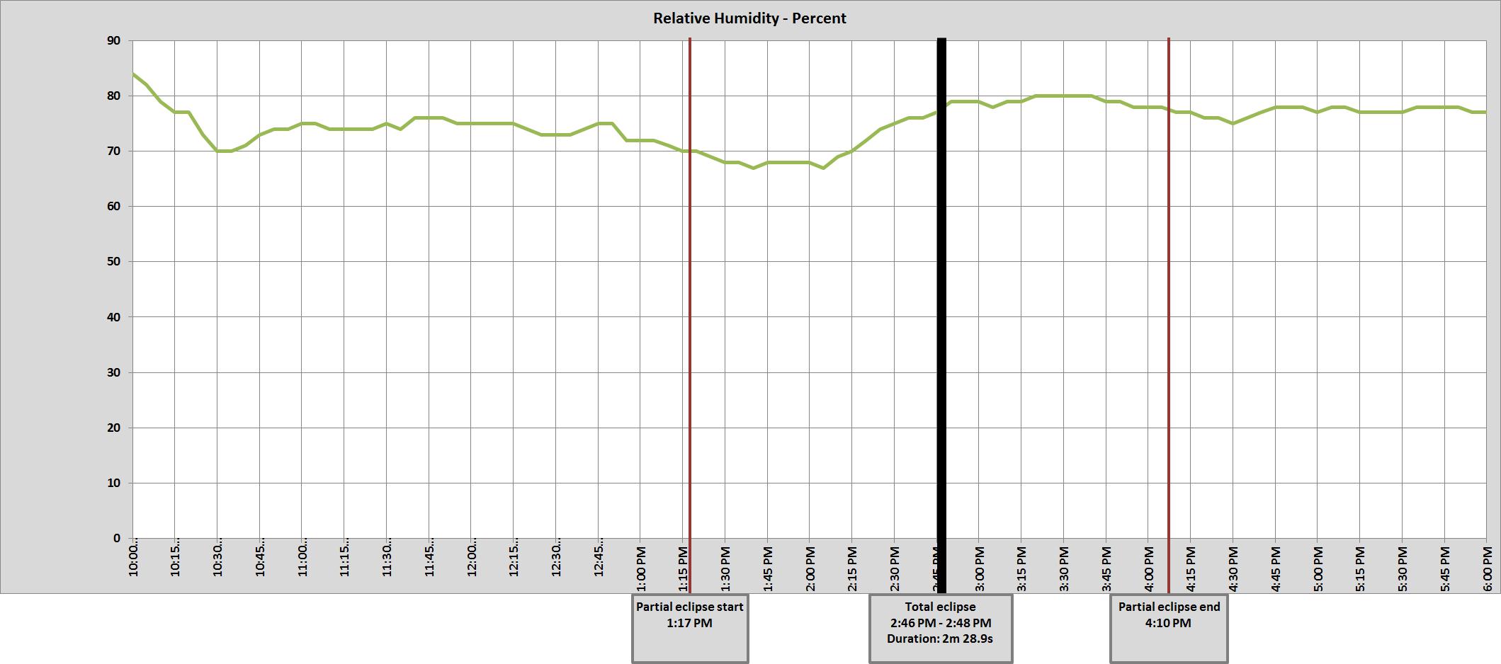 Graph of McClellanville, SC relative humidity