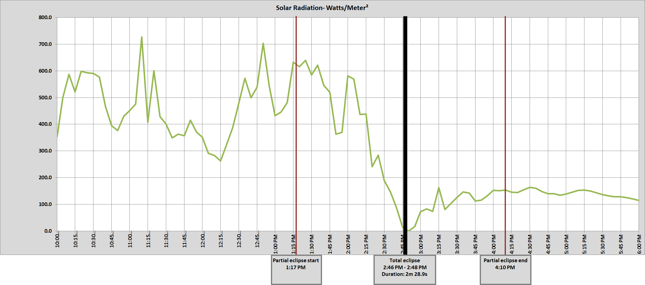 Graph of McClellanville, SC solar radiation
