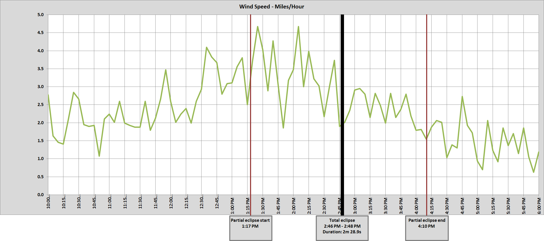 Graph of McClellanville, SC wind speed