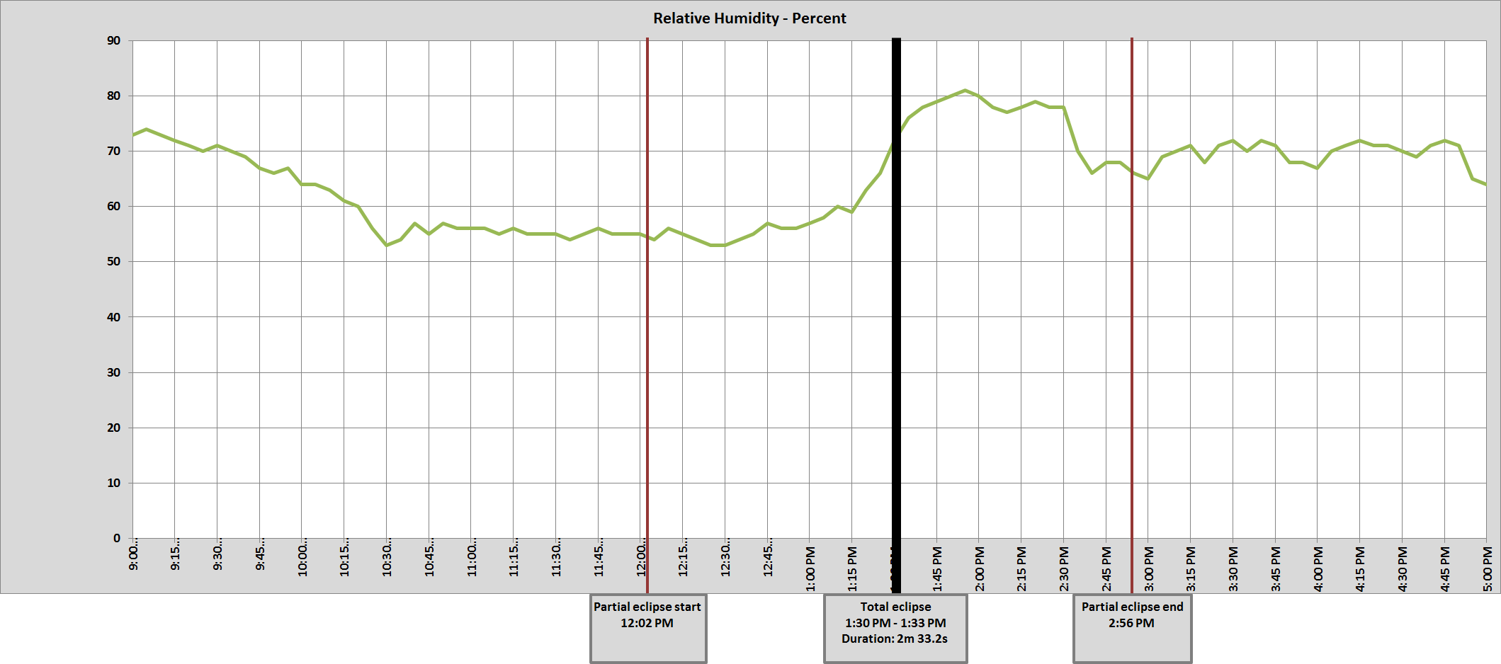 Graph of Crossville, TN relative humidity
