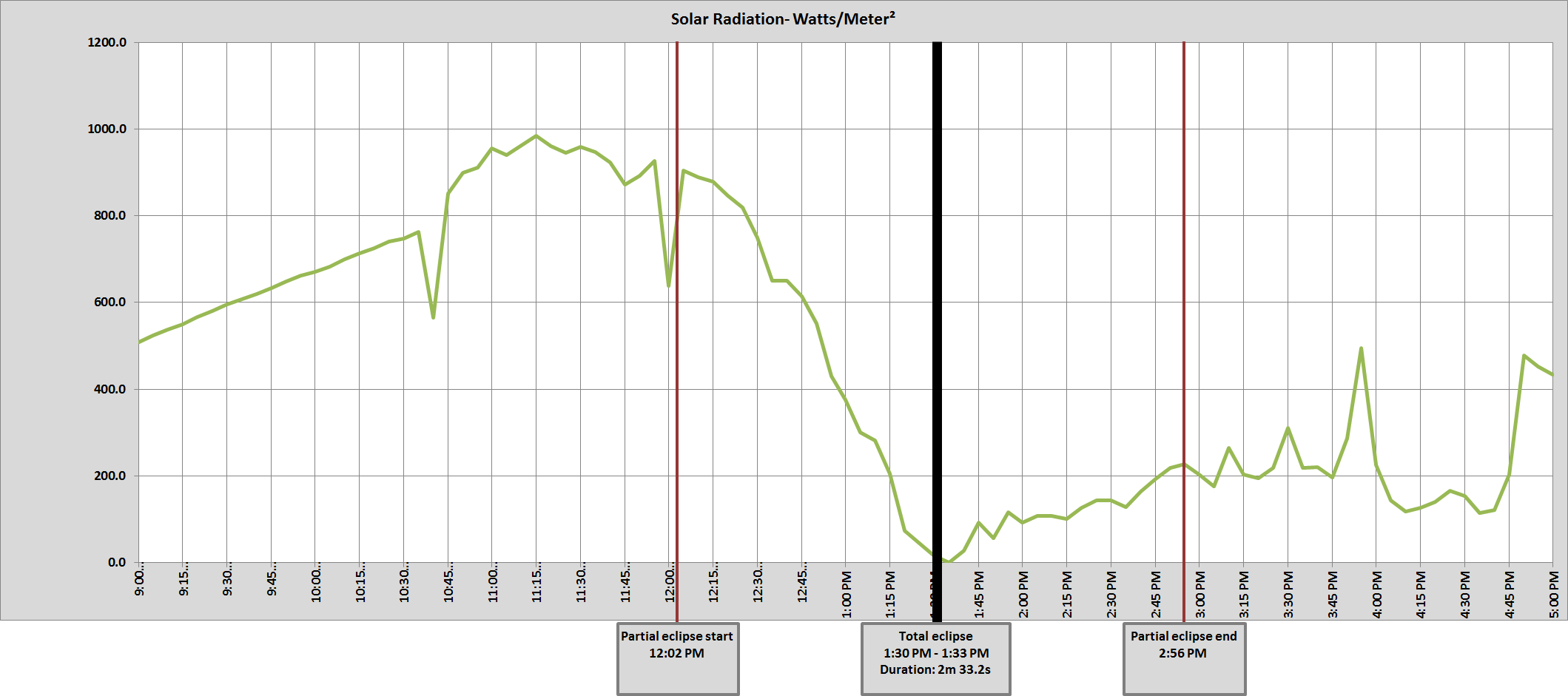 Graph of Crossville, TN solar radiation