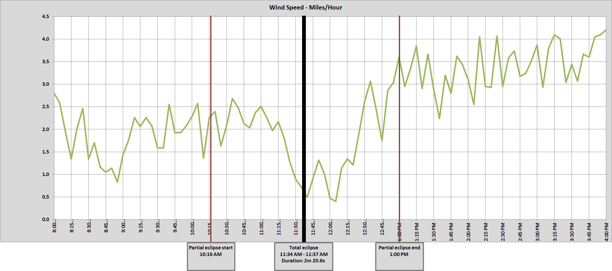 Graph of Moose, WY wind speed