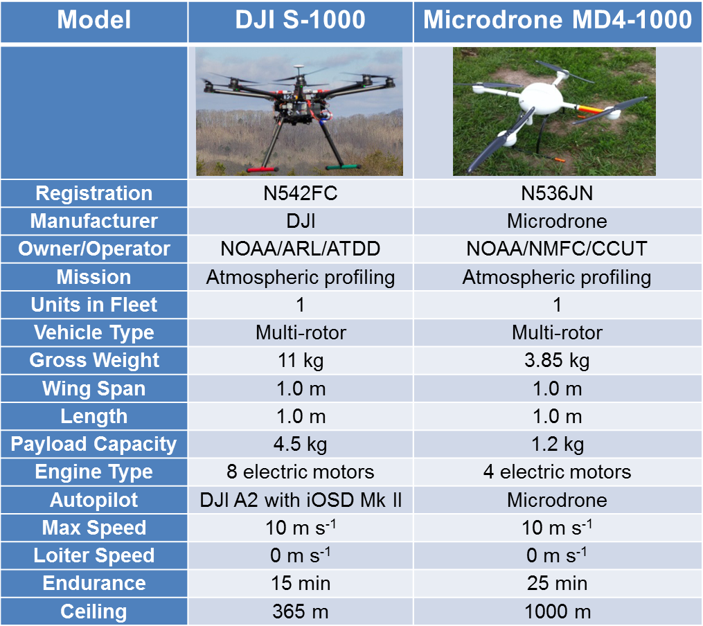 Specs for small Unmanned Aircraft Systems